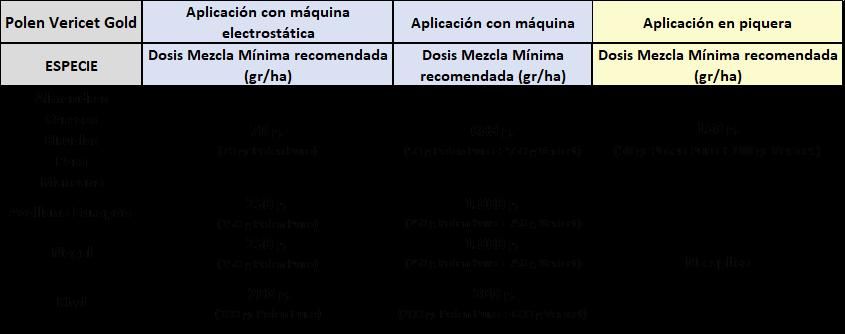 RECOMENDACIONES DE USO DE LA POLINIZACIÓN ASISTIDA, POLEN + VERICET GOLD